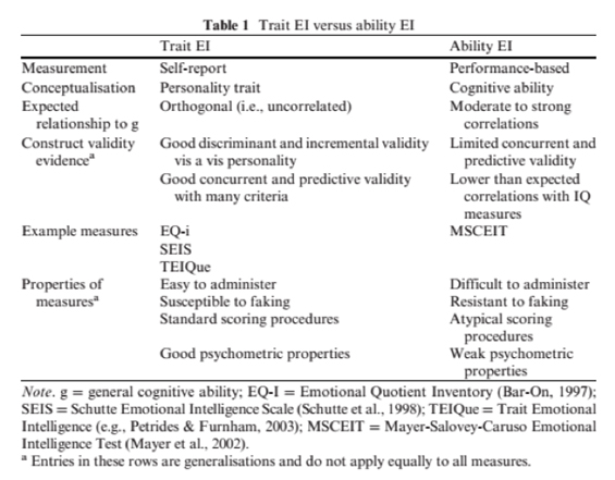 trait-ei-versus-ability-ei