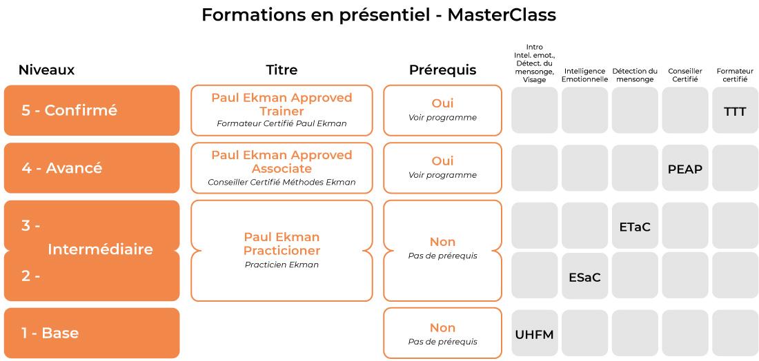 Tableau des formations en présentiel